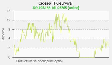 Сервер Minecraft TFC-survival Russia