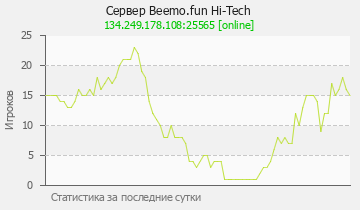 Сервер Minecraft COOLLCRAFT Techno-Magic