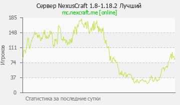 Сервер Minecraft NexusCraft 1.8-1.13.2