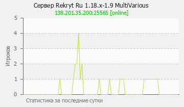 Сервер Minecraft Rekryt Ru 1.14.x-1.9 MultiVarious
