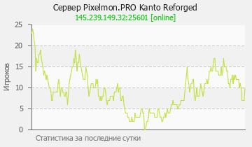 Сервер Minecraft Pixelmon.PRO Kanto Reforged