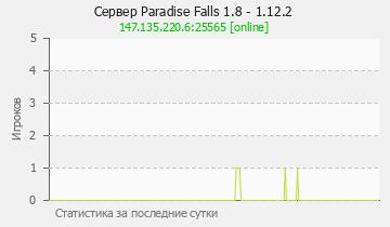 Сервер Minecraft Paradise Falls 1.8 - 1.12.2