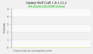 Сервер Minecraft Wolf Craft 1.8-1.12.2