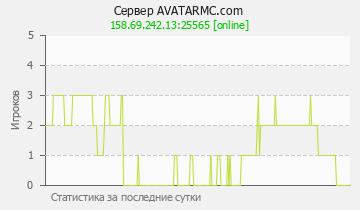 Сервер Minecraft AVATARMC.com
