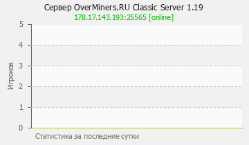 Сервер Minecraft OverMiners.RU Classic Server