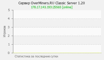 Сервер Minecraft OverMiners.RU Classic 1.14. (Only license accoun
