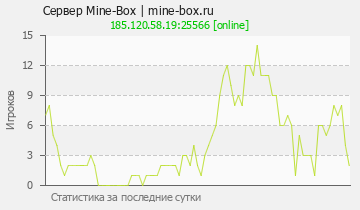 Сервер Minecraft Mine-Box | mine-box.ru