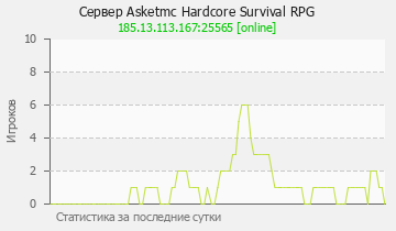 Сервер Minecraft Asketmc Hardcore Survival RPG