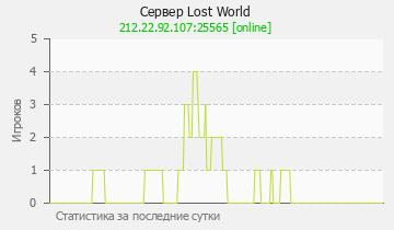 Сервер Minecraft Lost World