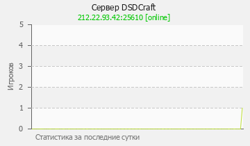 Сервер Minecraft DSDCraft