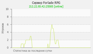 Сервер Minecraft Forlade RPG