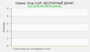 Сервер Minecraft -Drop Craft- БЕСПЛАТНЫЙ ДОНАТ