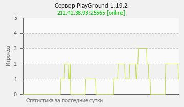 Сервер Minecraft PlayGround 1.12