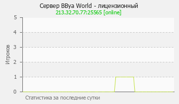 Сервер Minecraft BBya World - лицензионный