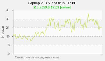 Сервер Minecraft 213.5.229.8:19132 PE