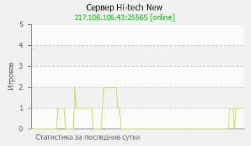 Сервер Minecraft ATOMCRAFT.RU - ВАЙП 19.10