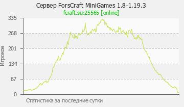 Сервер Minecraft ForsCraft МиниИгры PvP