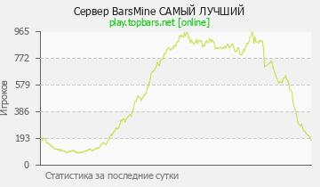 Сервер Minecraft BarsMine 1.8-1.1.12.2 ЛУЧШИЙ