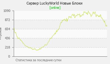 Сервер Minecraft LuckyWorld Добрые админы
