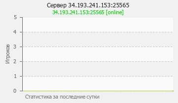 Сервер Minecraft 34.193.241.153:25565