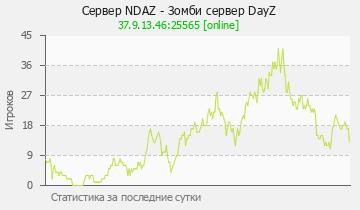 Сервер Minecraft NDAZ - Зомби сервер DayZ