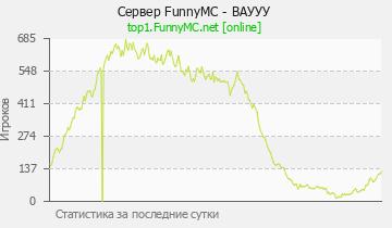 Сервер Minecraft FunnyMC - Бесплатный FLY