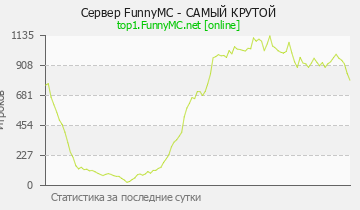 Сервер Minecraft FunnyMC NEW 1.8-1.14.4