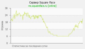 Сервер Minecraft Square Face