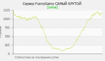 Сервер Minecraft FunnyGame САМЫЙ КРУТОЙ