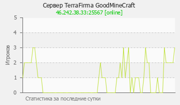 Сервер Minecraft TerraFirma GoodMineCraft