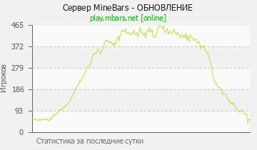 Сервер Minecraft PandaMine - 1.8-1.16.2 Топ