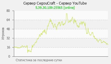 Сервер Minecraft CegouCraft - Сервер YouTube