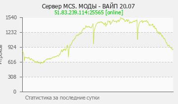 Сервер Minecraft MCSKILL ПЧЕЛЫ 1.12-1.15
