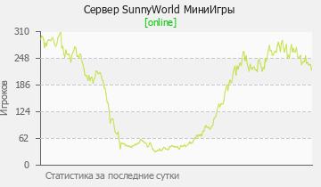 Сервер Minecraft SunnyWorld - СУПЕР СЕРВ