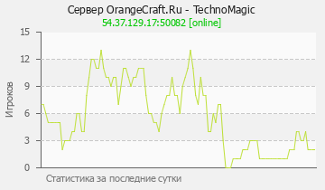Сервер Minecraft OrangeCraft.Ru - TechnoMagic