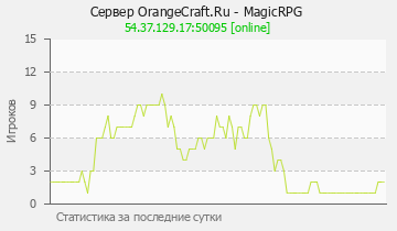 Сервер Minecraft OrangeCraft.Ru - MagicRPG