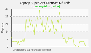 Сервер Minecraft SuperGrief 1.12.2 ГРИФЫ