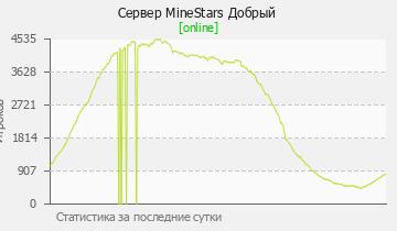 Сервер Minecraft MineStars - МИНИ-ИГРЫ