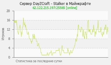 Сервер Minecraft DayzCraft - DayZ и S.T.A.L.K.E.R