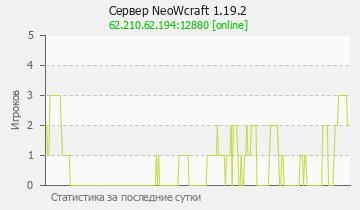 Сервер Minecraft NeoWorld 1.16.4 Classiс