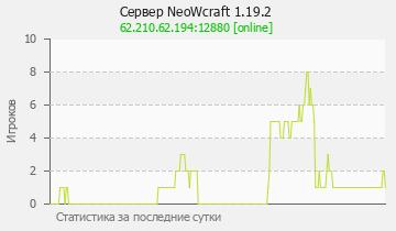 Сервер Minecraft NeoWorld Версия 1.14.4 Classiс