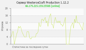 Сервер Minecraft WesterosCraft Production