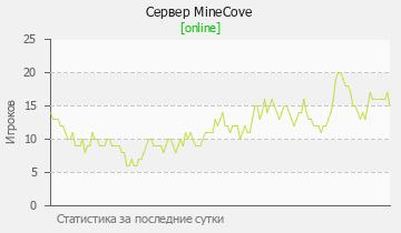 Сервер Minecraft MineCove