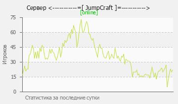 Сервер Minecraft СуперГриф-ИНТЕРЕСНЫЙ