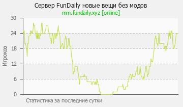 Сервер Minecraft FunDaily Без gm 1 и админок