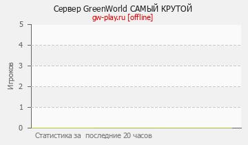 Сервер Minecraft GREENWORLD - ВЫЖИВАНИЕ