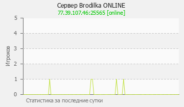 Сервер Minecraft Brodilka ONLINE