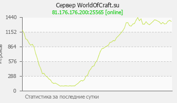 Сервер Minecraft WorldOfCraft.su