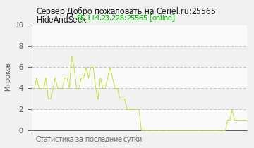 Сервер Minecraft Ceriel.ru:25565 Group the server vk.comcerielru2