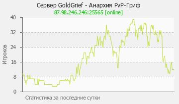 Сервер Minecraft Выживание - PvP-Гриф 1.17